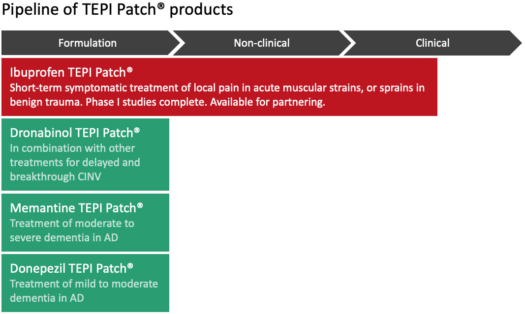 Pipeline of TEPI patch products